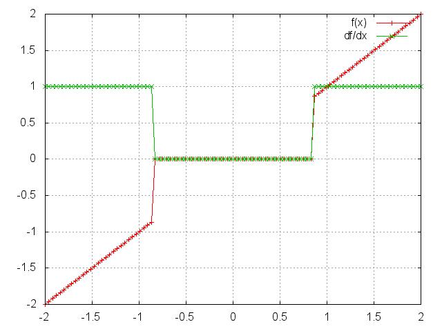 Transfer Functions - nn